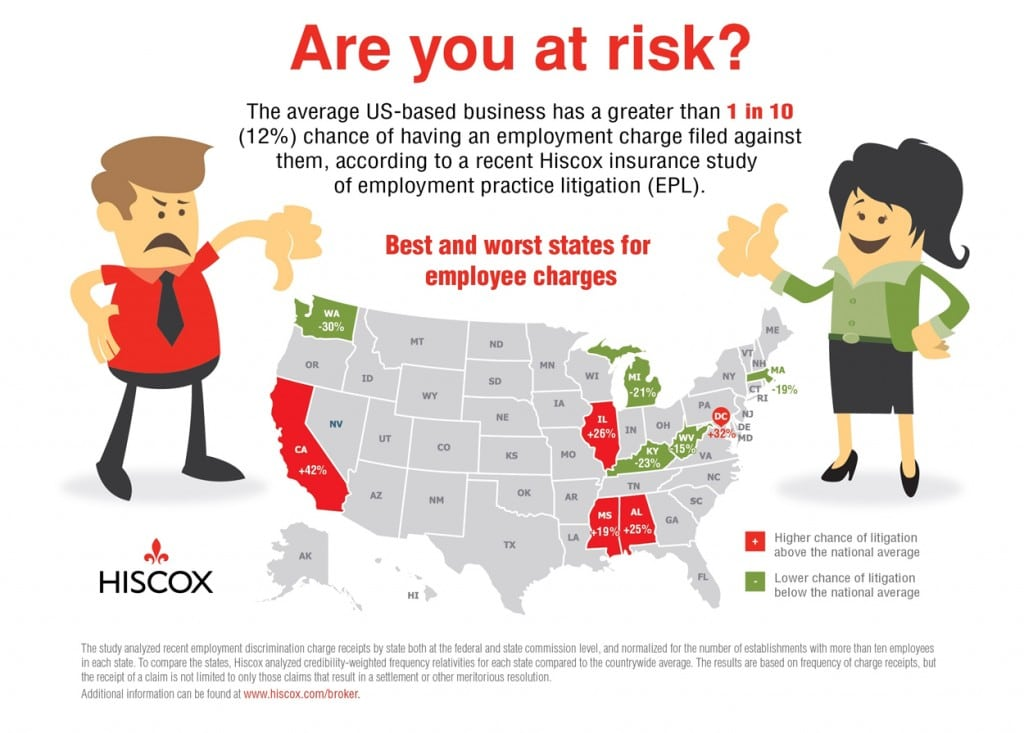 hiscox-study-reveals-riskiest-statess-for-employee-lawsuits-1250
