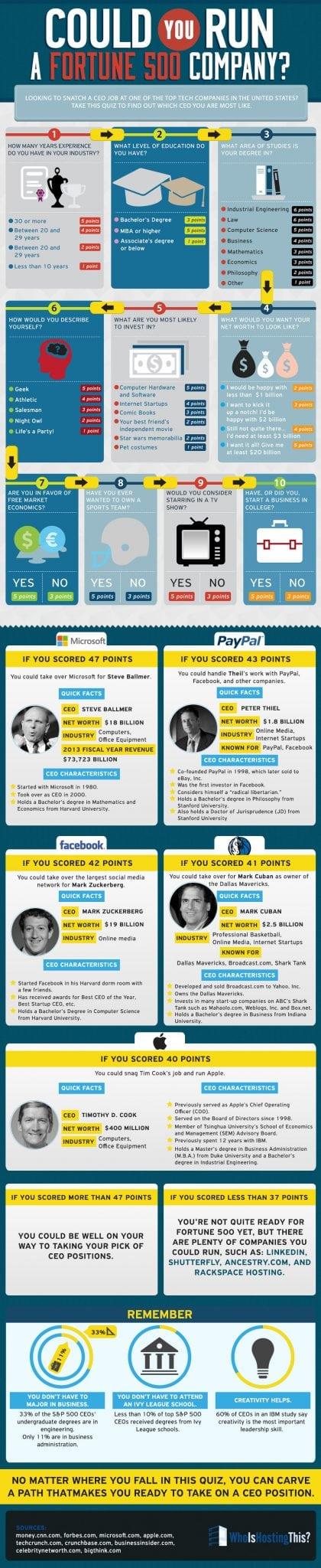 Infographic Courtesy of WhoIsHostingThis?