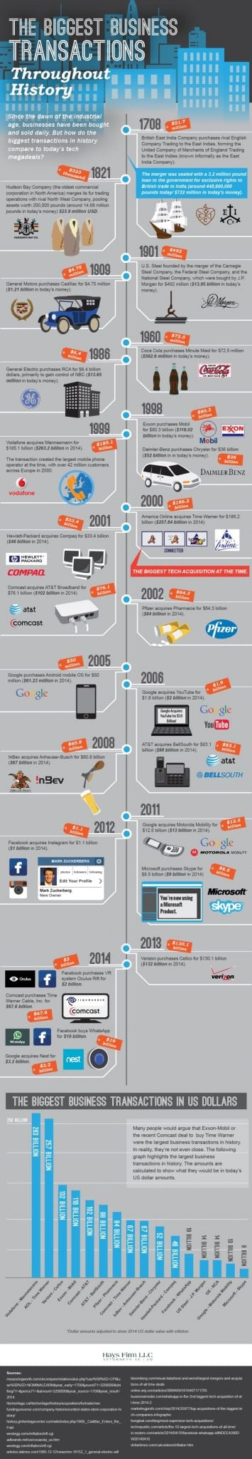 biggest-business-transactions-infographic