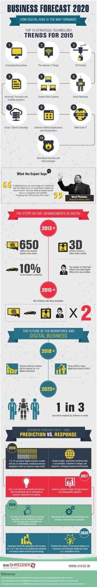business-forecast-2020-needa.ie_