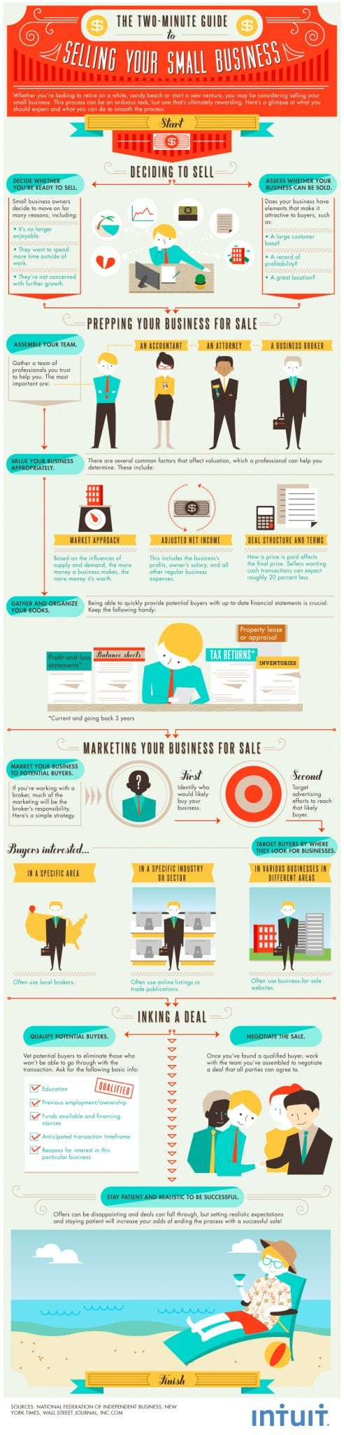 how-to-sell-business-infographic