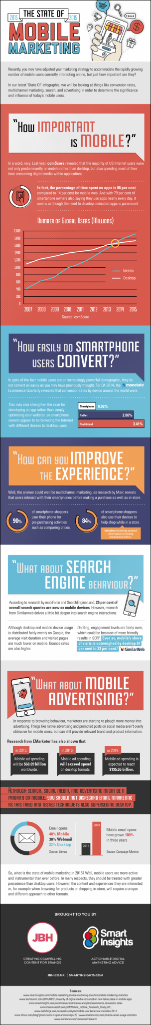 2015-State-of-Mobile-Marketing-infographic-700x4732