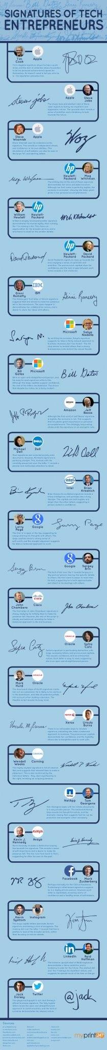 Famous-Signatures