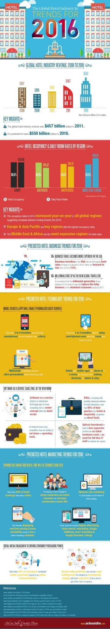 The Global Hotel Industry and Trends for 2016 Infographic