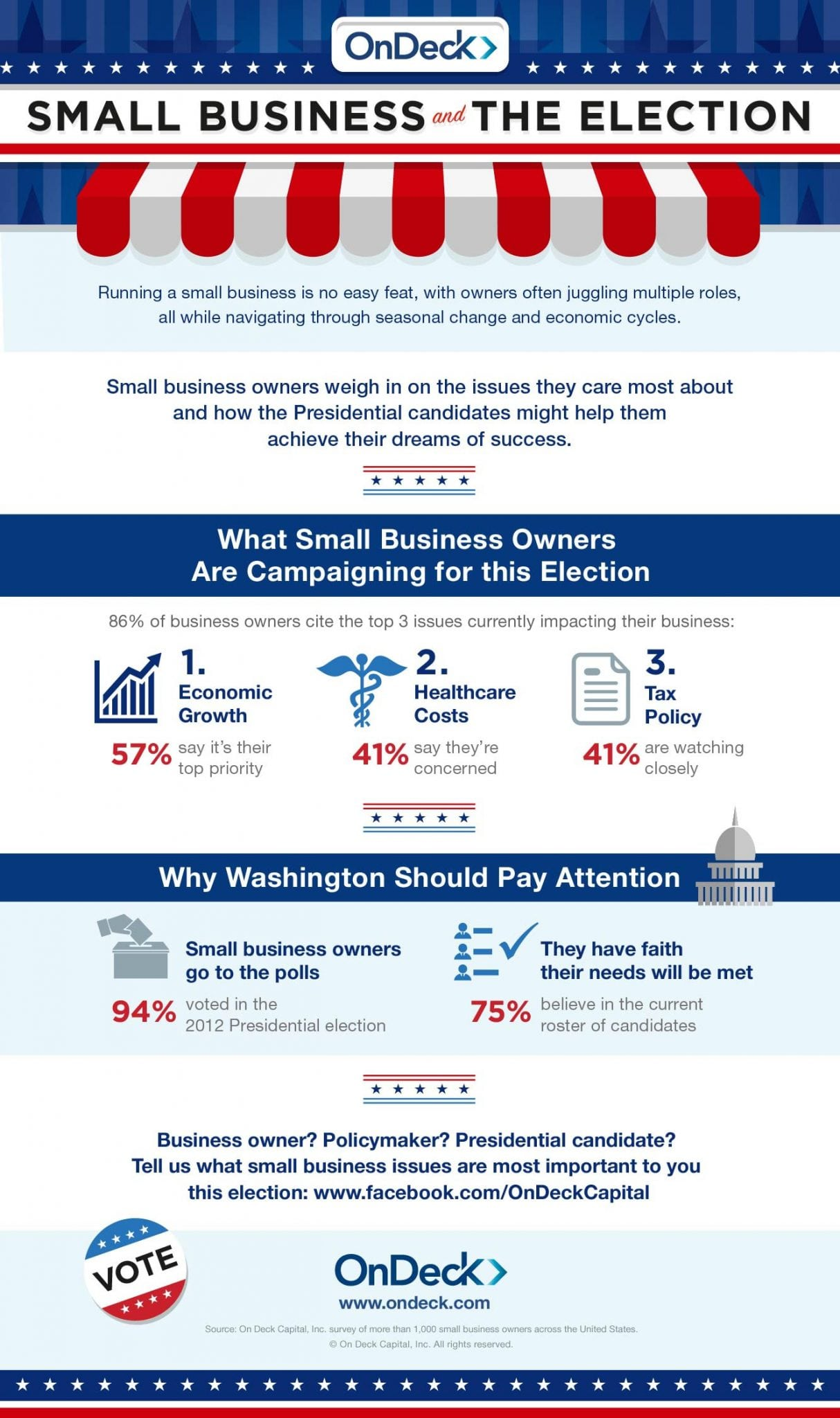 OnDeck_Infographic_Election Survey Infographic-page-001